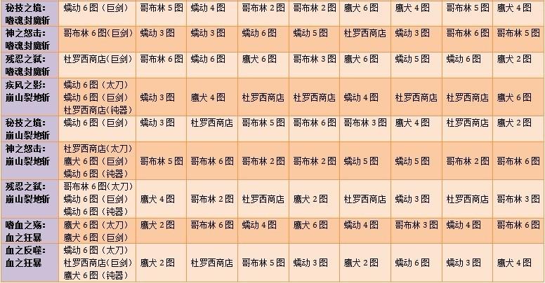 DNF鬼图纸会审异界装备征战资料_QQ下载网训2大全剑士楼掉落)实图片
