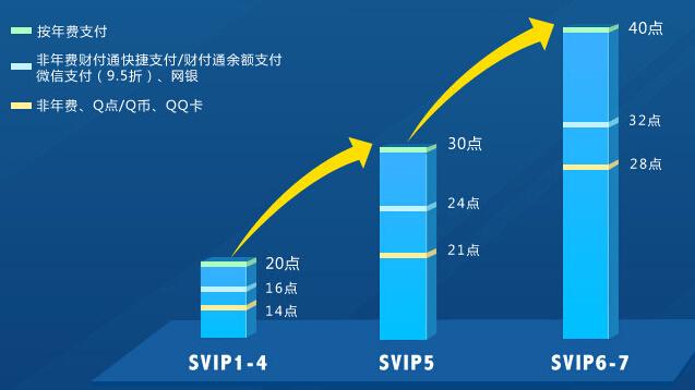 超级会员等级成长急速飞升活动 领取2倍加速和每天40成长值