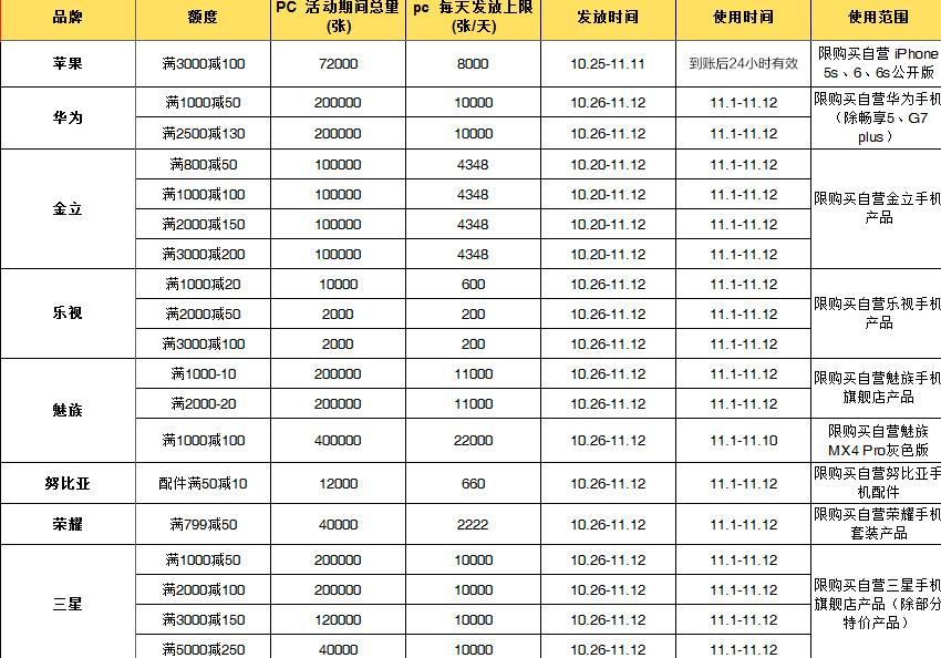 2015京东双11优惠券领取地址 京东也能换京东