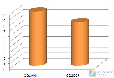 Q2008pkQQ2009(图片比较1)_QQ表情_QQ头最最最a图片的图文表情带字图片图片
